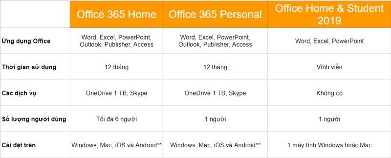 Các phiên bản office 365