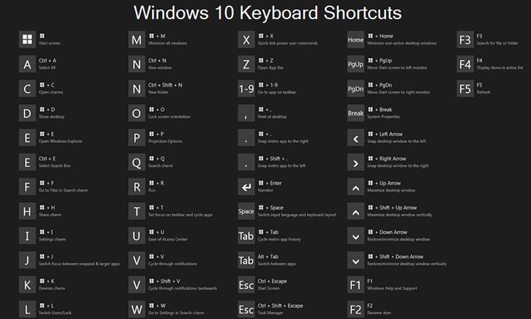 Các phím tắt thường dùng trong windows 10